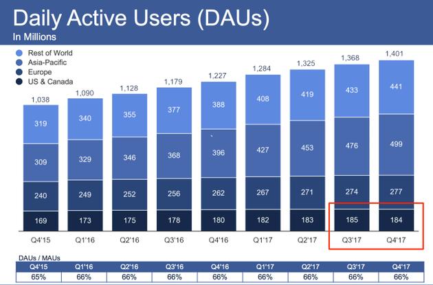 Facebook用户增长放缓 高管:这只是暂时现象