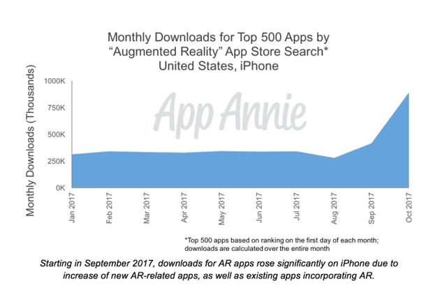 """美国iPhone用户通过在App Store上搜索""""增强现实""""获得的搜索结果前500名App月下载量"""