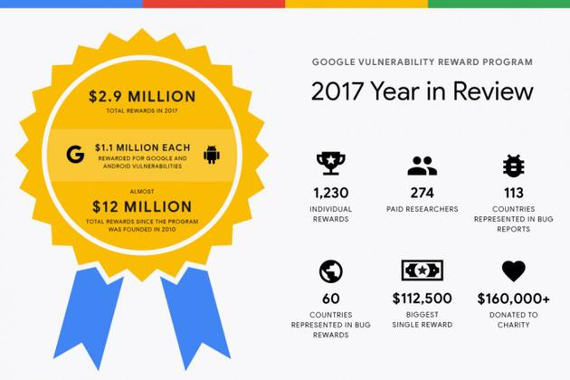 去年谷歌为Bug悬赏奖励274名专家:奖金290万美元