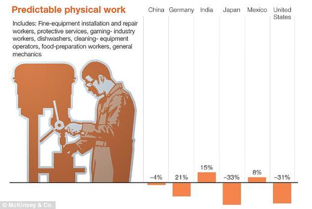 稳定环境中的体力工作(如洗碗工、备餐员)将被机器人大量取代。