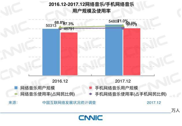 图41 2016.12-2017.12网络音乐/手机网络音乐用户规模及使用率
