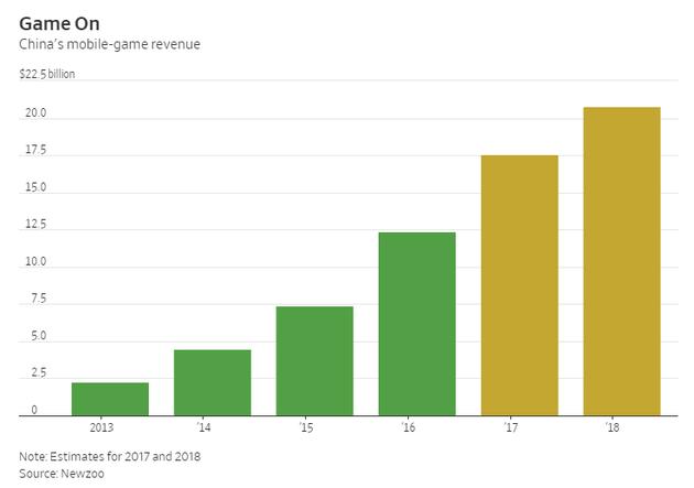 中国移动游戏营收