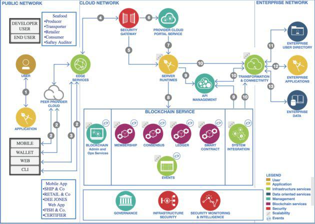 IBM区块链概述(图据IBM)