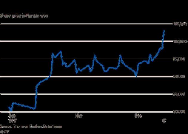 2017年9-12月,LG股价变化
