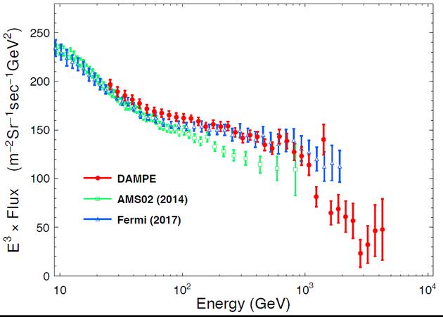 """""""悟空""""卫星工作530天得到的高精度宇宙射线电子能谱(红色数据点),以及和美国费米卫星测量结果(蓝点)、丁肇中先生领导的阿尔法磁谱仪的测量结果(绿点)的比较。"""