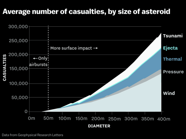计算机模拟数据表明,如果一颗小行星撞击地球,造成人员伤亡最多的还是强风。