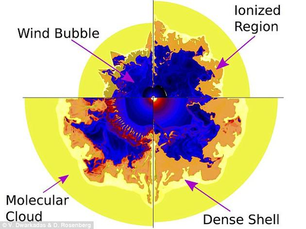 来自沃尔夫-拉叶星的恒星风可能把同位素铝-26吹到了太空中。沃尔夫-拉叶星的体积可以达到太阳的40到50倍。