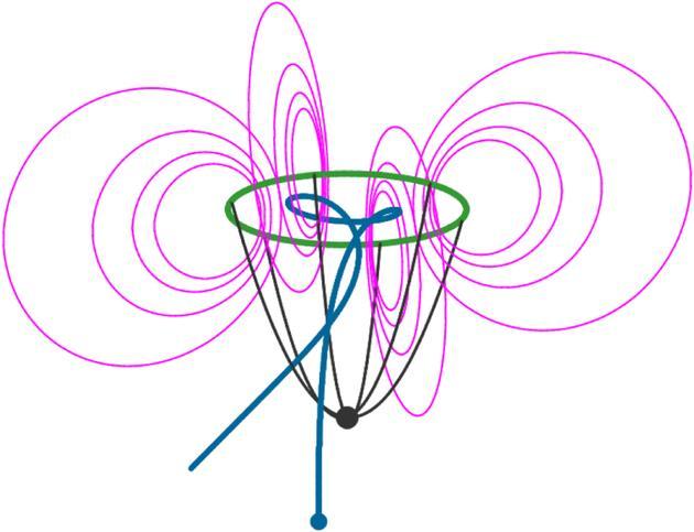 图中描绘一个电离质子(蓝色)通过磁场(洋红色)发生偏转。