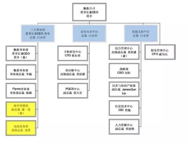 2017年5月份魅族调整后的组织架构