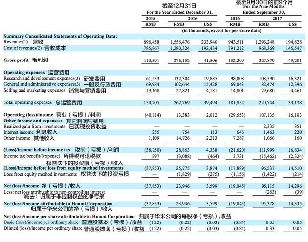 华米科技招股书财务:去年前9个月营收约1.95亿美元