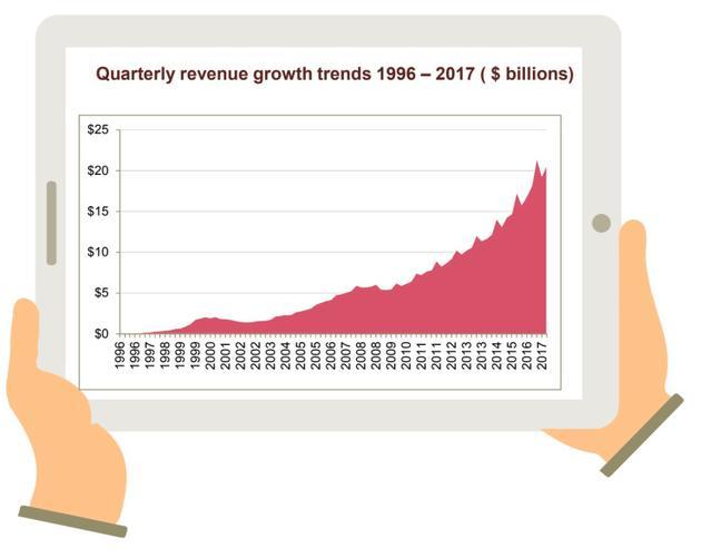 1996-2017年,互联网广告季度营收增长情况