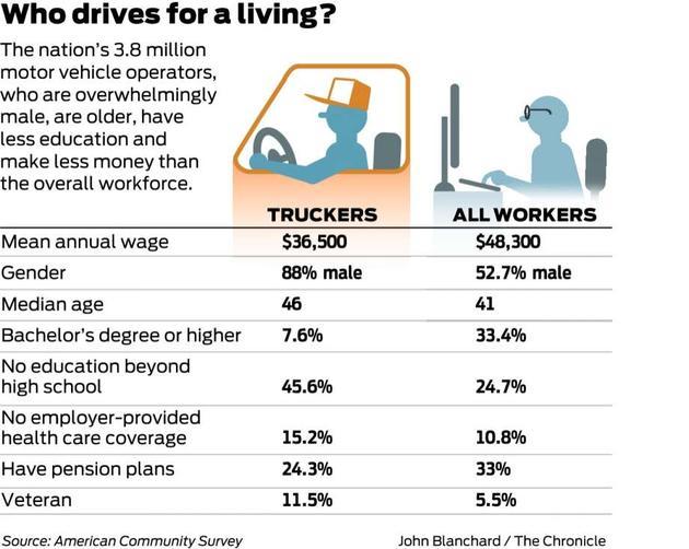 美国驾驶员和美国全国工人在工资、性别、年龄、学历、保险覆盖等方面的对比