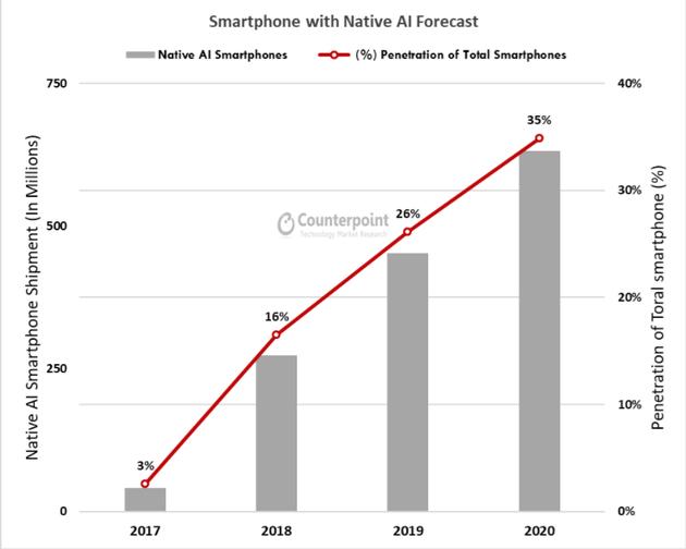 使用芯片和专用AI处理器的智能手机将在未来几年内上升