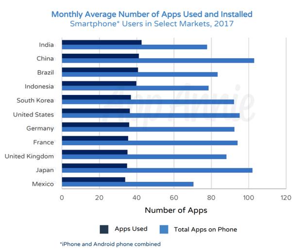 不同市场月均App下载量和安装量
