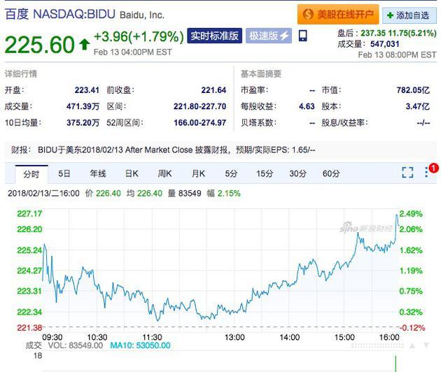 百度财报解读:四季度营收236亿元 爱奇艺已提交IPO