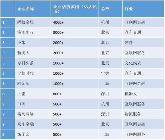 2017大中华区独角兽企业Top10