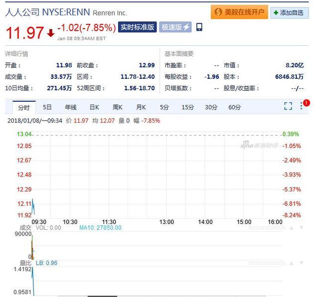 人人周一早盘股价 截至北京时间22:34