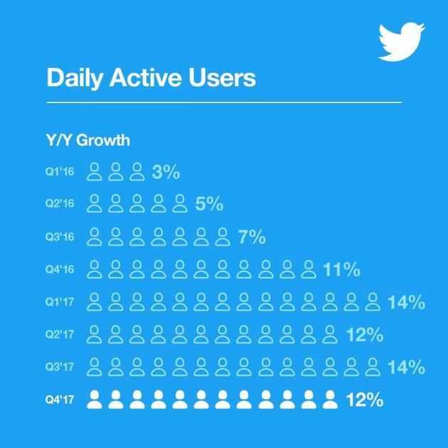Twitter终实现盈利 但却流失更多用户