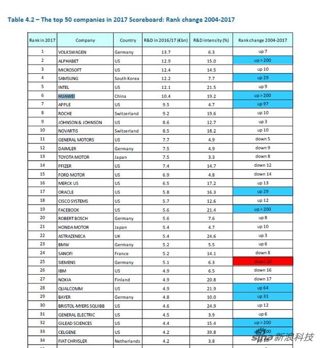 2017全球企业研发投入排行榜