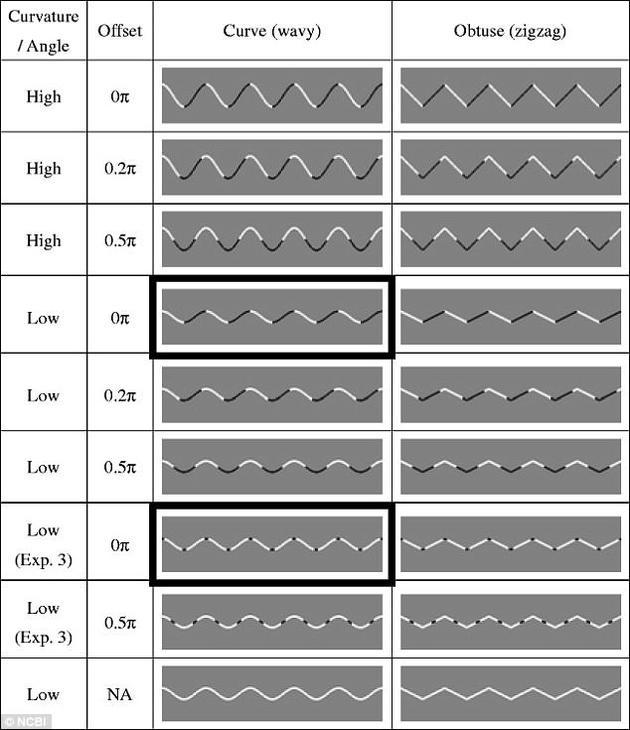 在图片中,如果线条的波峰到波谷之间颜色较深,在灰色背景上就呈直来直往的折线状。但如果只有波峰颜色较深,整条曲线就能从头到尾地保留平滑的原貌。