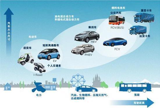 下一盘大棋:未来10年丰田实现全面电动化