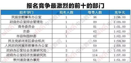 2018天津市考截止3月31日9时竞争比前十职位