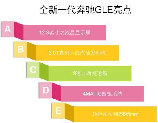2020款奔驰GLE450五月底到港 接受预定