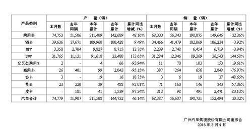 广汽2月销量涨幅超2成  广汽菲亚特成新增长点