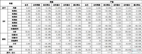 长城汽车2月销量增15% 哈弗H6和哈弗H9涨跌悬殊