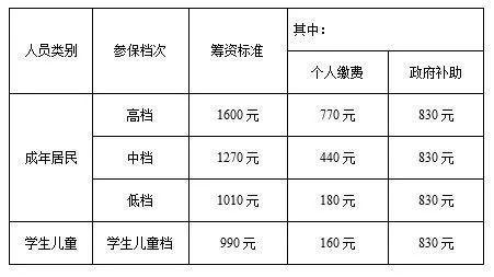 天津最新医保待遇 门诊、住院、大病能报多少