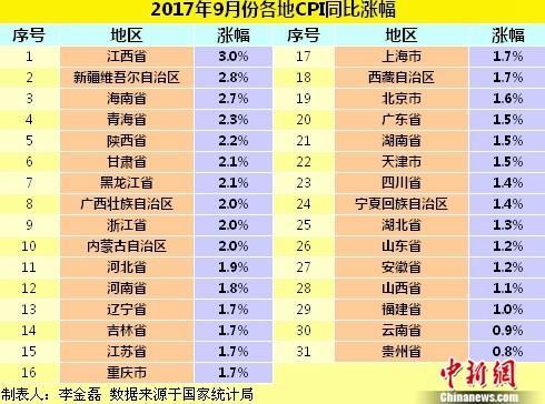9月份各地CPI同比涨幅。