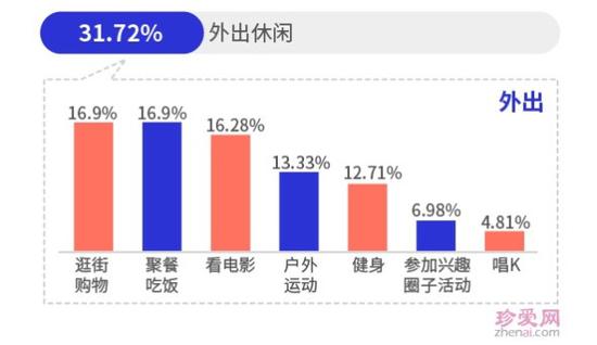 """单身90后最爱""""买买买""""、""""吃吃吃"""" 北京最多""""乐享派"""""""