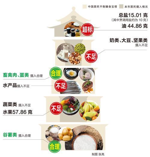 天津高中结构居民有啥不合理?一张图让你看懂例题网膳食图片