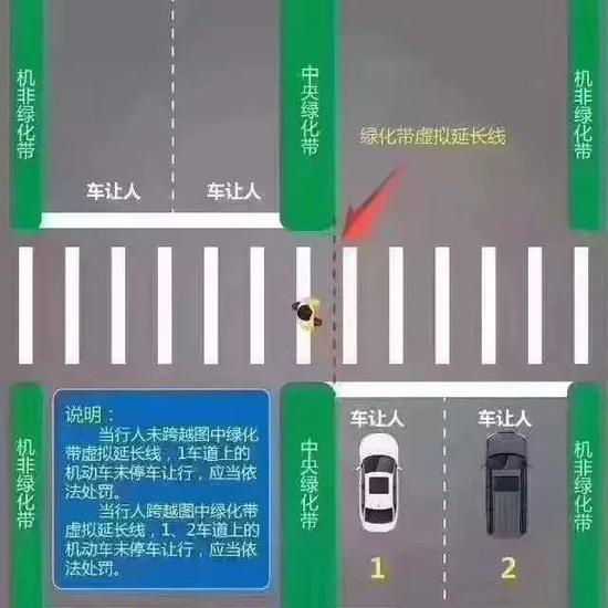 路口右转让行
