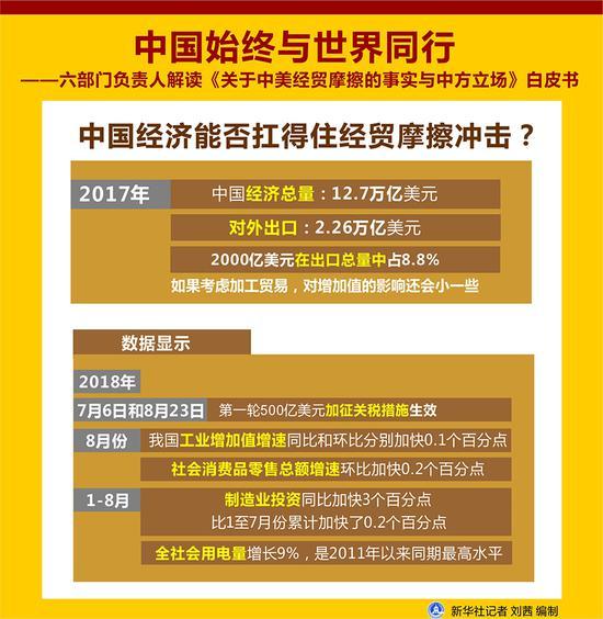 中国经济能否扛得住经贸摩擦冲击?