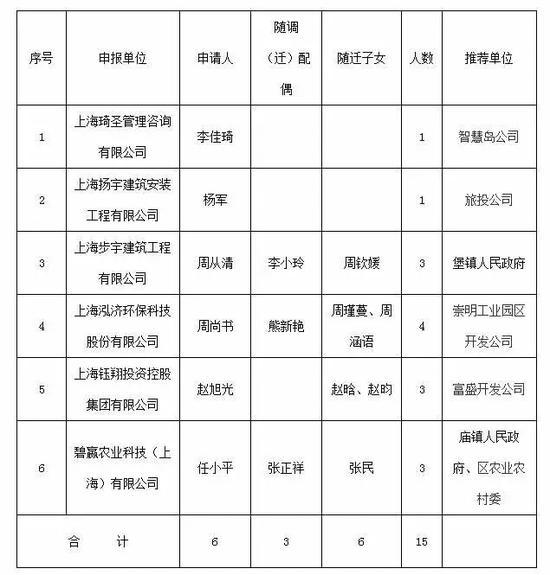 上海市崇明区人民政府官网图