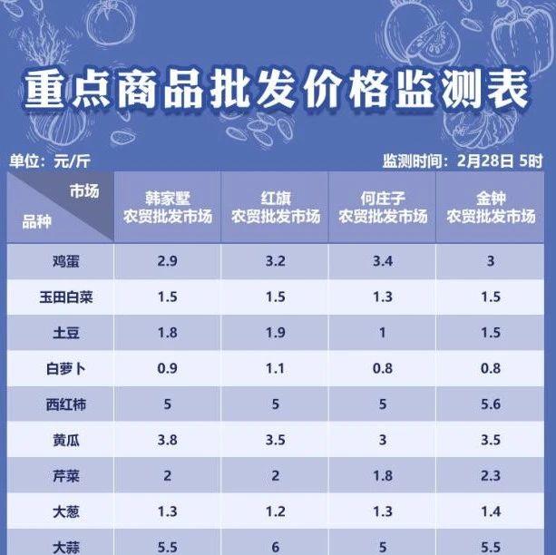 2月28日天津部分农贸批发市场菜价