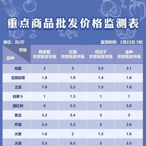 2月22日天津部分农贸批发市场菜价