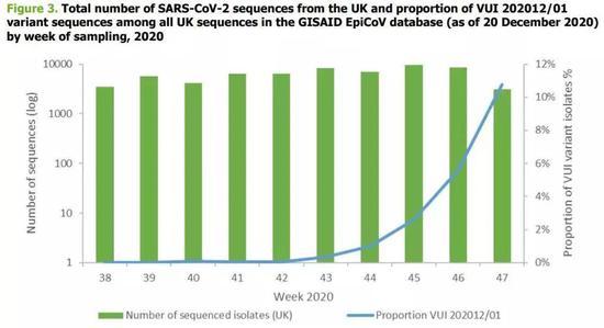 △蓝色线条表示变异新毒株的检出比例在这三周的英国迅速上升(图自《卫报》)