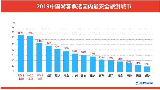 国内最安全旅游城市榜单出炉:天津入选
