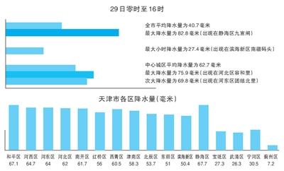 29日零时到16时天津平均降水量40.7毫米