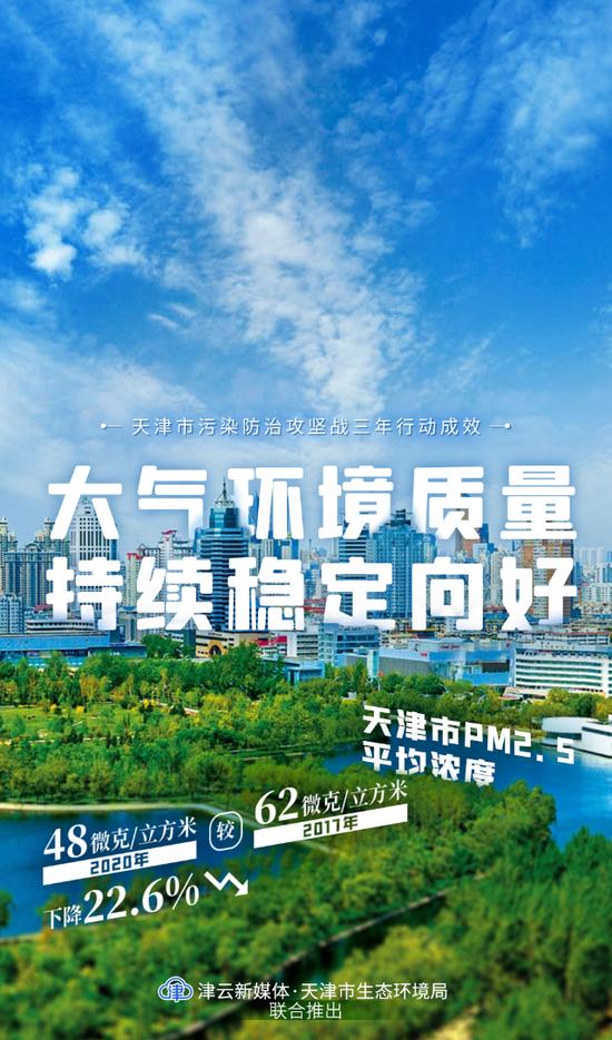 【津云海报】碧水蓝天!4张创意海报带你了解天津市污染防治攻坚战三年行动成效