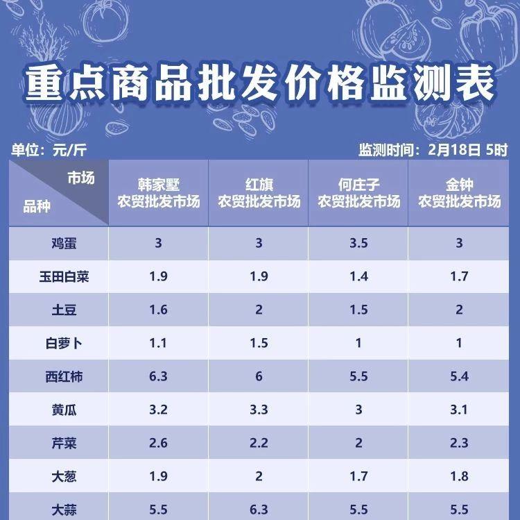 2月18日天津部分农贸批发市场菜价