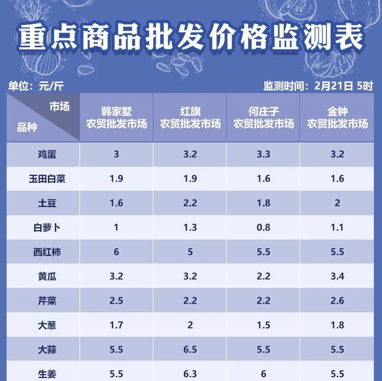 2月21日天津部分农贸批发市场菜价
