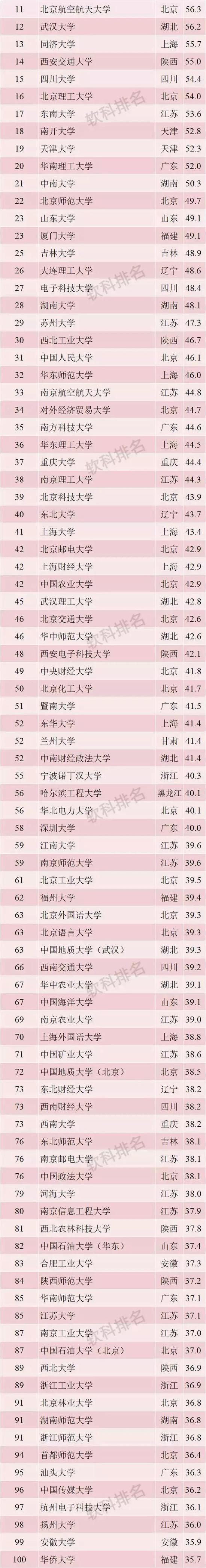天津大学排名_天津城建大学排名