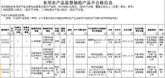 来源:天津市市场监管委网站