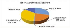 """根据调查问卷结果显示,""""十三五""""时期,最受市民关注的领域是生态环境保护与治理,占比达到34.2%,其次是经济发展,占比为29.3%。"""