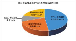 在生态环境保护与治理方面,空气和水资源的保护与治理(47.7%)成为了市民最关注的领域,加强环境污染信息监测(22%)和提高环境污染违法成本(21.6%)紧随其后。