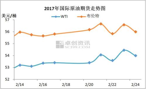 2017年2月中下旬国际原油期货走势图。