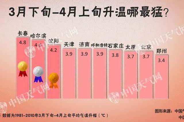周末京津冀等地气温突破20℃ 有望提早入春